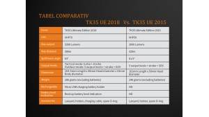 Fenix TK35 UE - XHP 70 - Ediție 2018 - Lanternă Tactică - 3200 Lumeni - 300 Metri